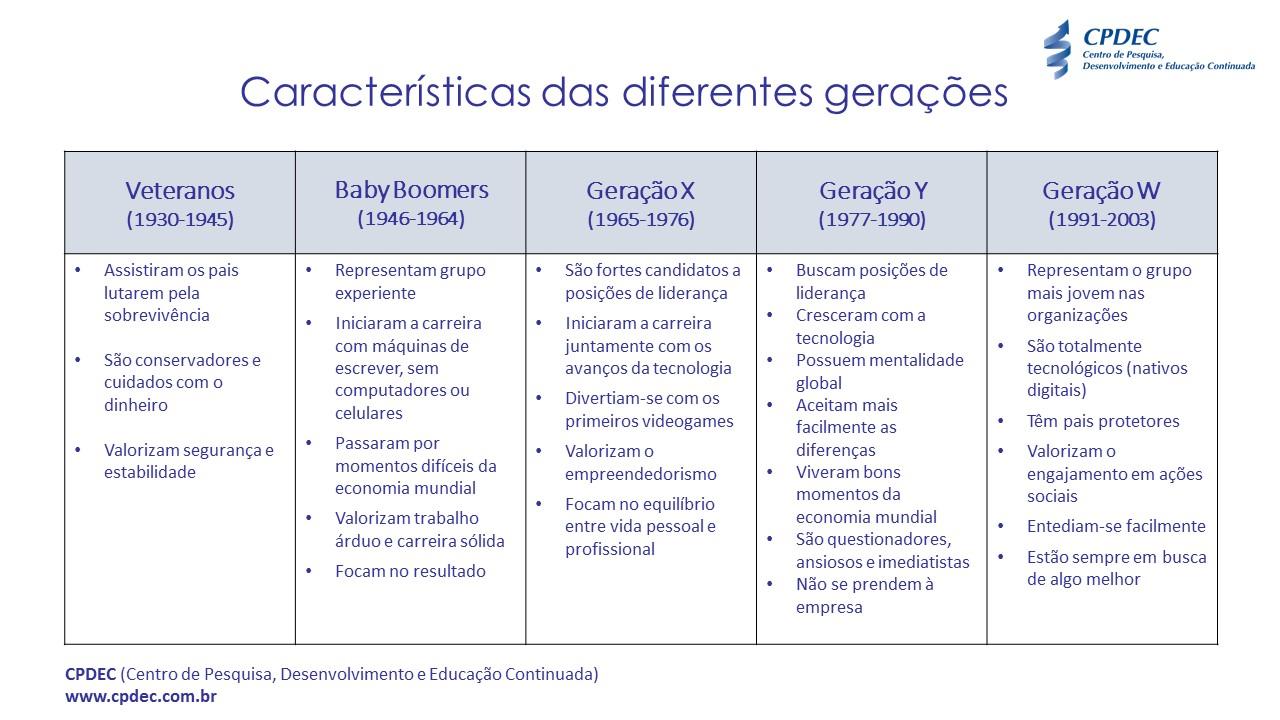 Diferentes_Geracoes_Tabela
