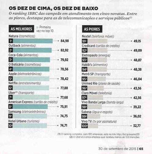 ranking_atendimento_cliente